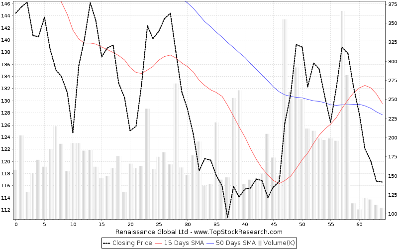 ThreeMonths Chart for Renaissance Global Ltd