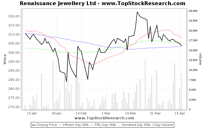 ThreeMonths Chart for Renaissance Jewellery Ltd