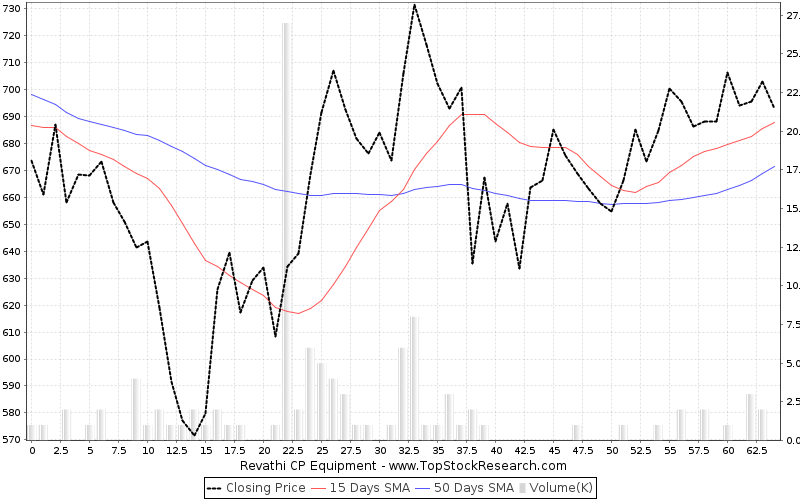 ThreeMonths Chart for Revathi CP Equipment
