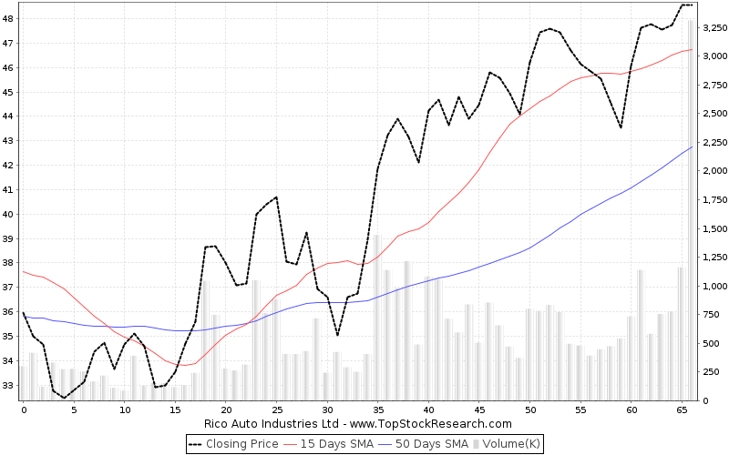 ThreeMonths Chart for Rico Auto Industries Ltd