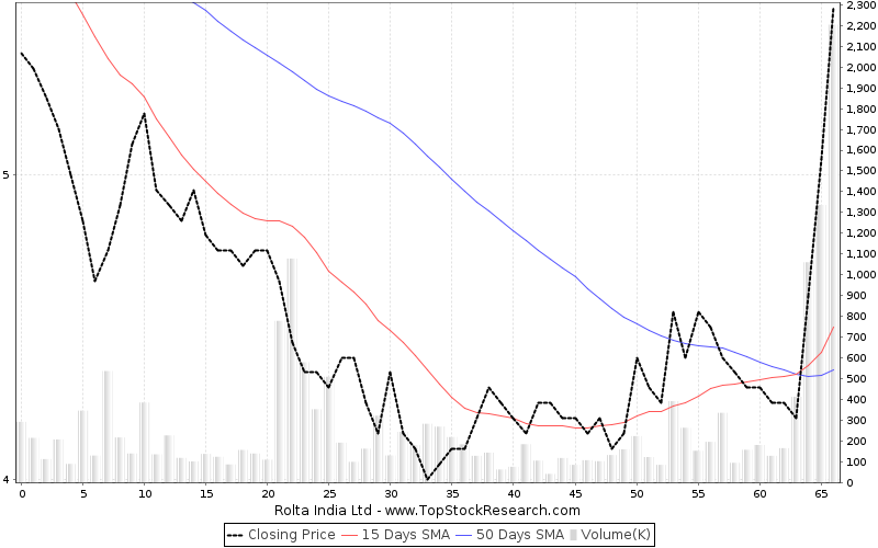 ThreeMonths Chart for Rolta India Ltd