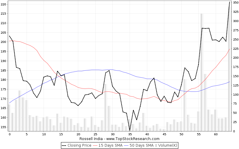 ThreeMonths Chart for Rossell India