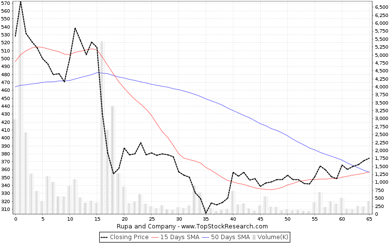 ThreeMonths Chart for Rupa and Company