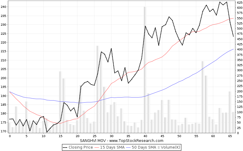 ThreeMonths Chart for SANGHVI MOV