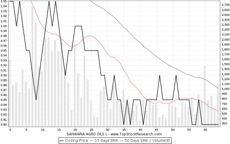 ThreeMonths Chart for SANWARIA AGRO OILS L