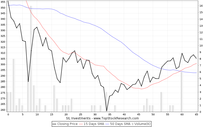 ThreeMonths Chart for SIL Investments
