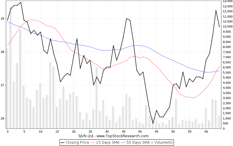ThreeMonths Chart for SJVN Ltd