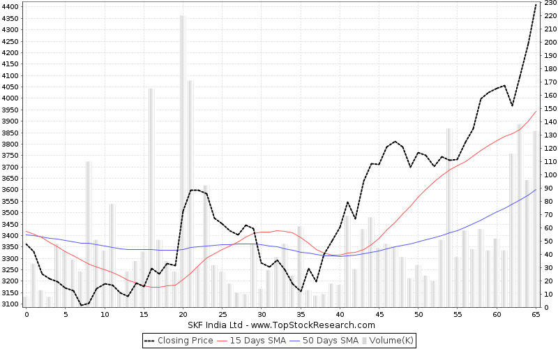 ThreeMonths Chart for SKF India Ltd