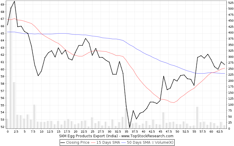 ThreeMonths Chart for SKM Egg Products Export (India)