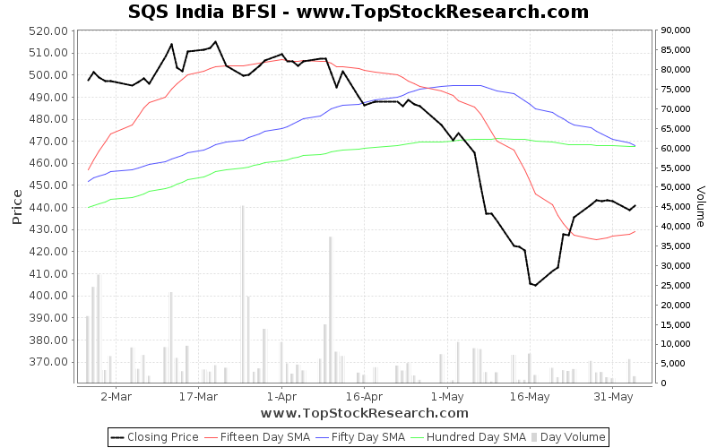 ThreeMonths Chart for SQS India BFSI