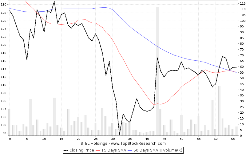 ThreeMonths Chart for STEL Holdings