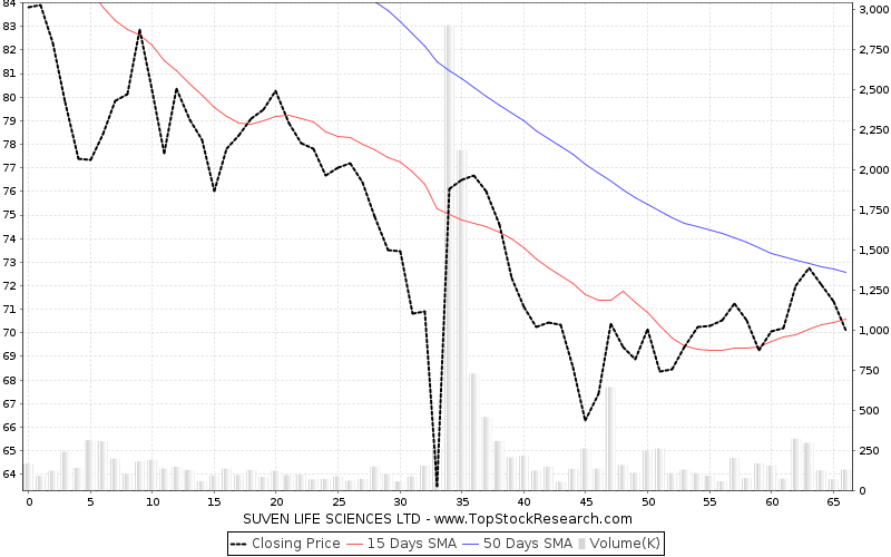 ThreeMonths Chart for SUVEN LIFE SCIENCES LTD