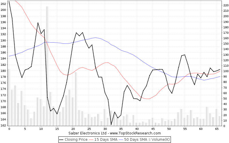 ThreeMonths Chart for Salzer Electronics Ltd