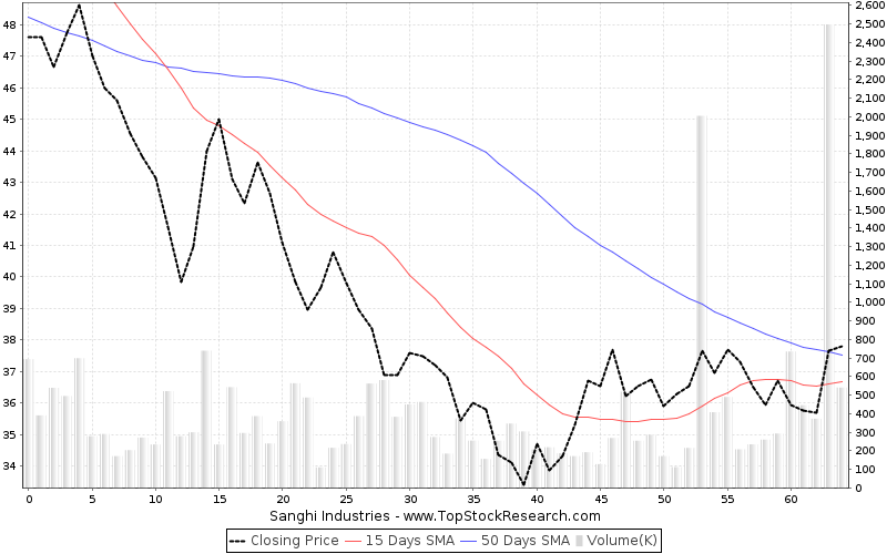 ThreeMonths Chart for Sanghi Industries