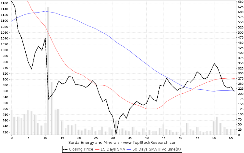 ThreeMonths Chart for Sarda Energy and Minerals