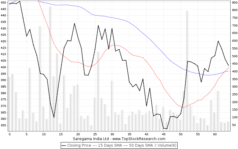 ThreeMonths Chart for Saregama India Ltd