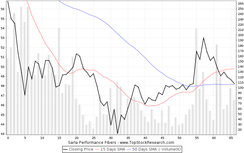 ThreeMonths Chart for Sarla Performance Fibers
