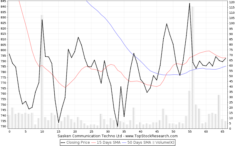 ThreeMonths Chart for Sasken Communication Techno Ltd