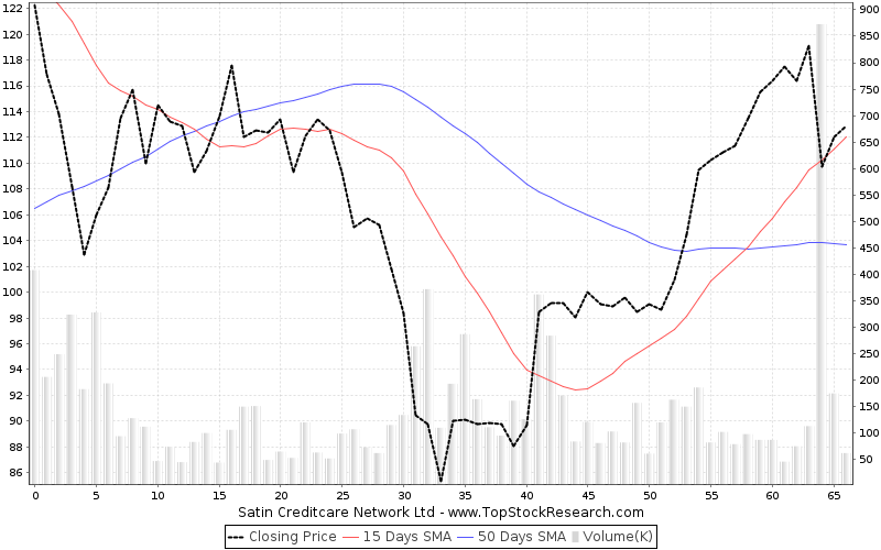 ThreeMonths Chart for Satin Creditcare Network Ltd