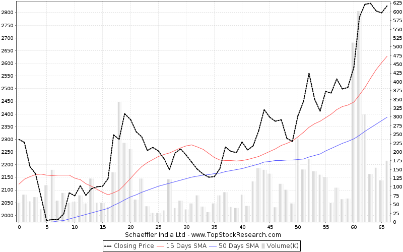 ThreeMonths Chart for Schaeffler India Ltd