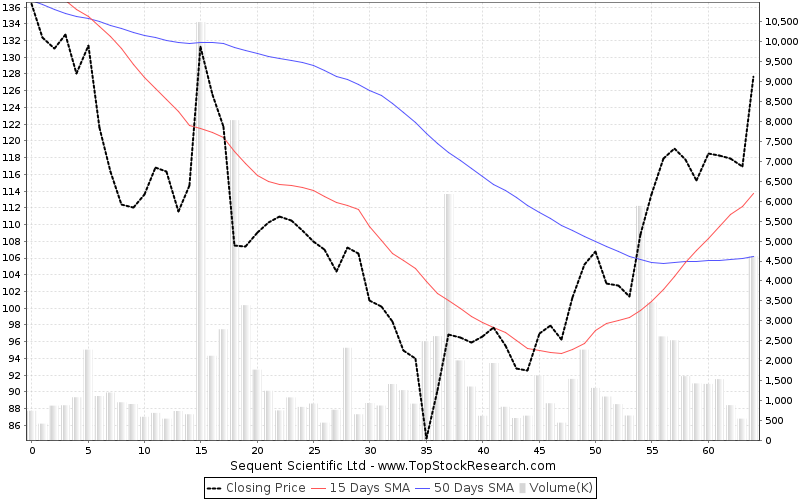 ThreeMonths Chart for Sequent Scientific Ltd