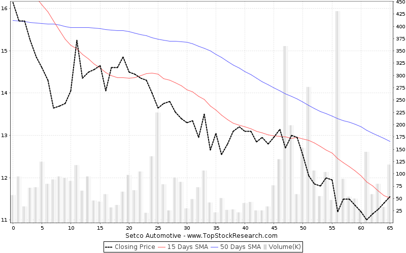 ThreeMonths Chart for Setco Automotive