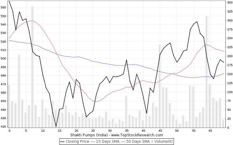 ThreeMonths Chart for Shakti Pumps (India)