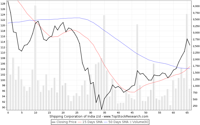 ThreeMonths Chart for Shipping Corporation of India Ltd
