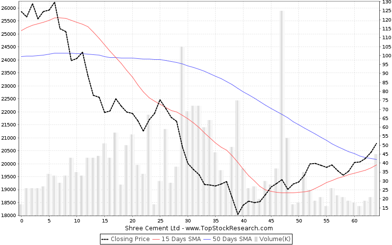 ThreeMonths Chart for Shree Cement Ltd