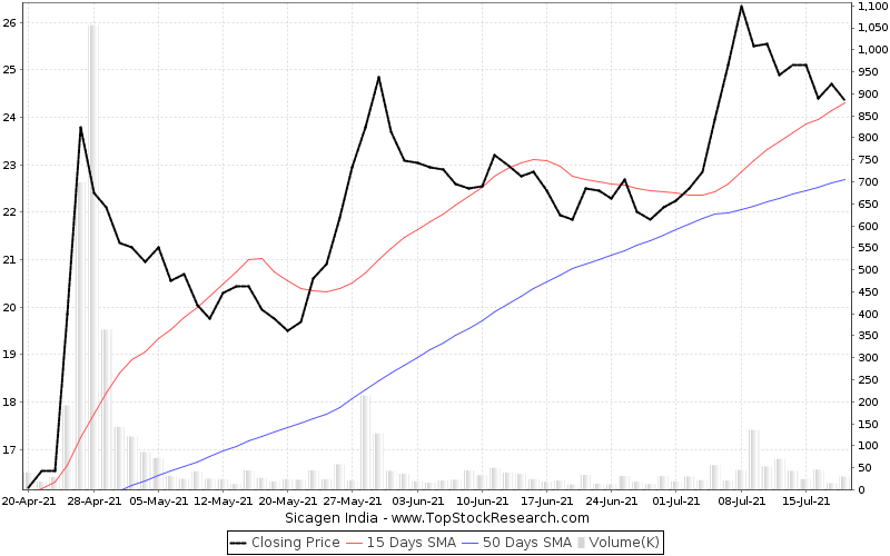 ThreeMonths Chart for Sicagen India