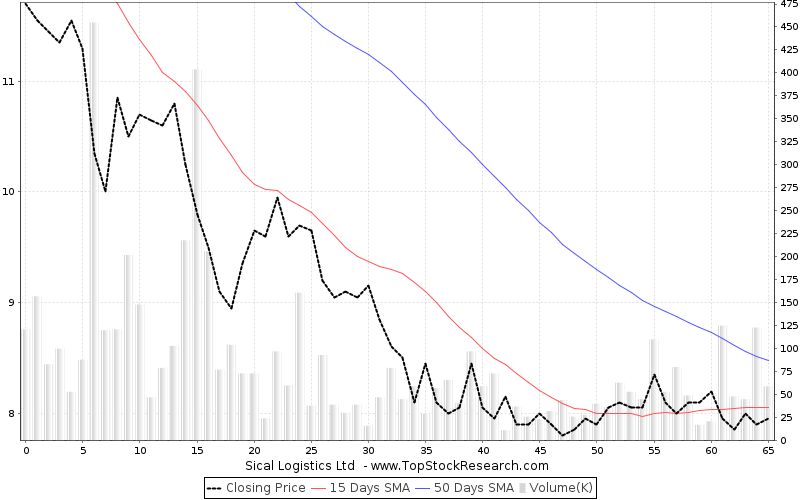 ThreeMonths Chart for Sical Logistics Ltd