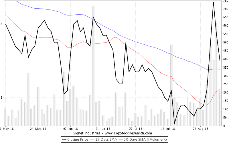 ThreeMonths Chart for Signet Industries