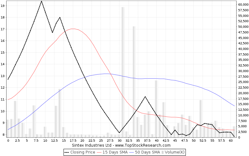 ThreeMonths Chart for Sintex Industries Ltd