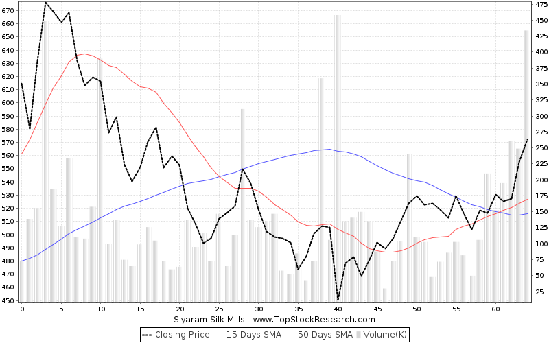 ThreeMonths Chart for Siyaram Silk Mills