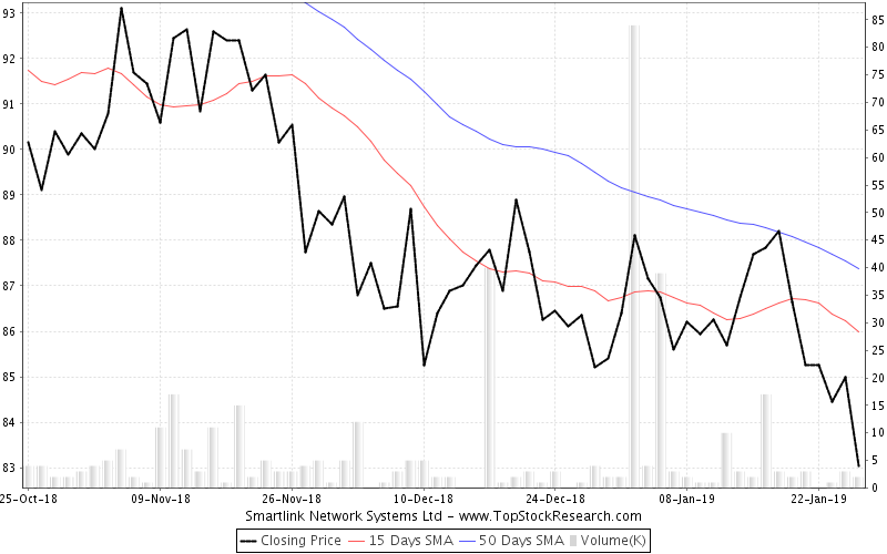 ThreeMonths Chart for Smartlink Network Systems Ltd