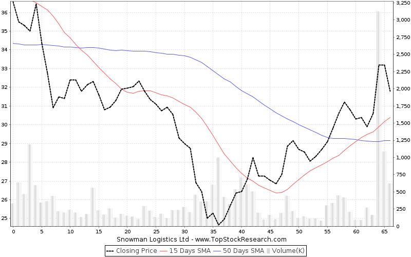 ThreeMonths Chart for Snowman Logistics Ltd