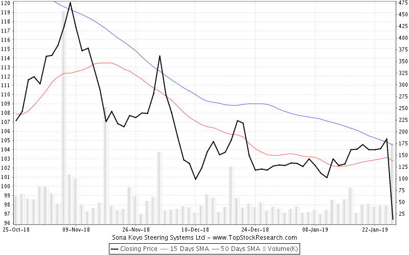 ThreeMonths Chart for Sona Koyo Steering Systems Ltd
