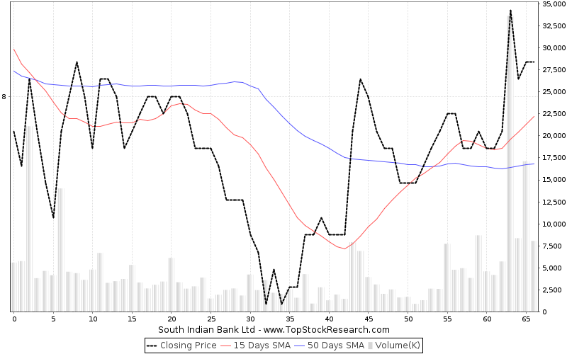 ThreeMonths Chart for South Indian Bank Ltd