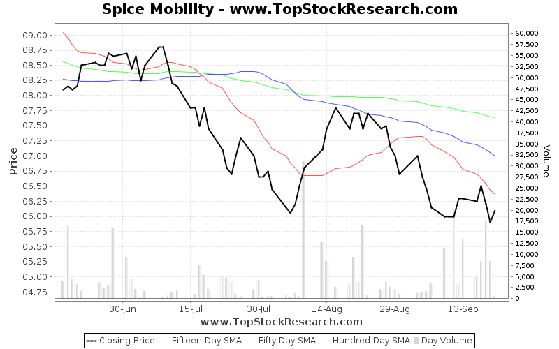 ThreeMonths Chart for Spice Mobility