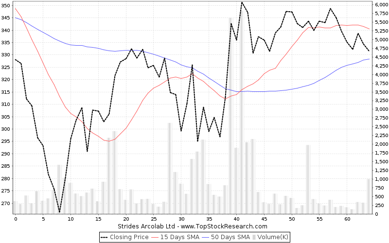ThreeMonths Chart for Strides Arcolab Ltd