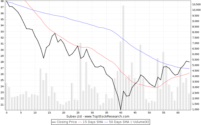 ThreeMonths Chart for Subex Ltd