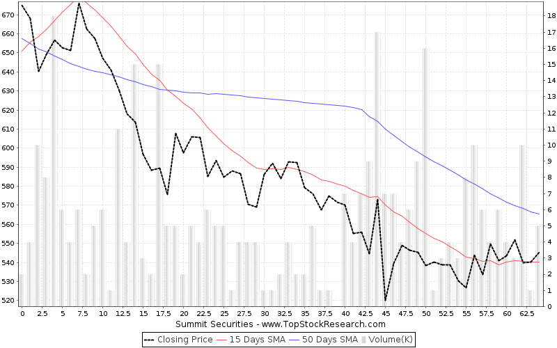 ThreeMonths Chart for Summit Securities