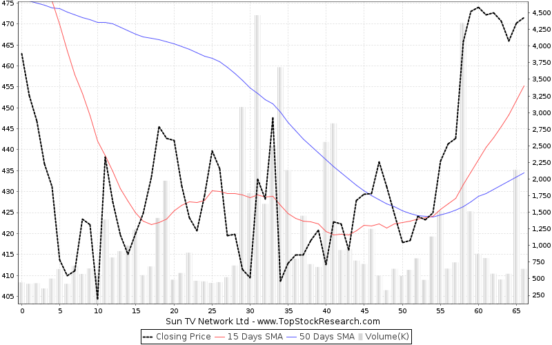 ThreeMonths Chart for Sun TV Network Ltd