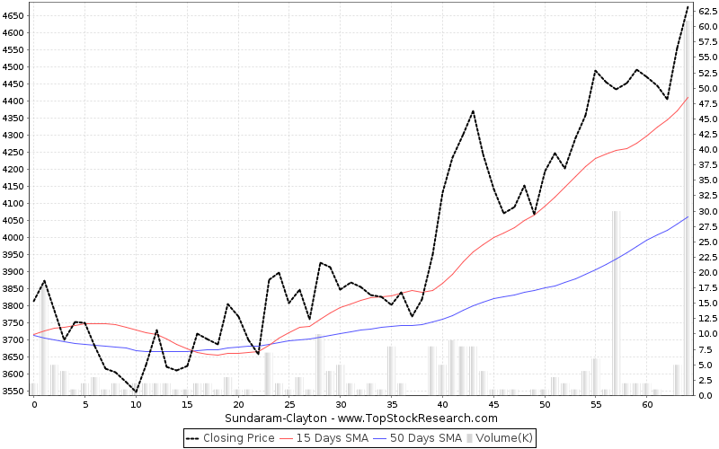 ThreeMonths Chart for Sundaram-Clayton