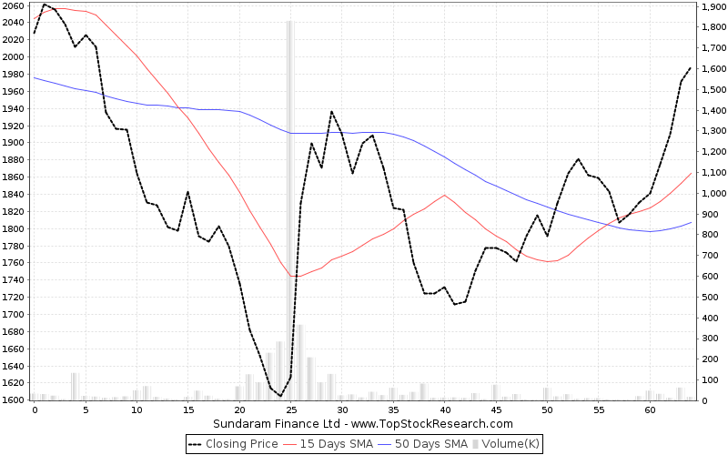 ThreeMonths Chart for Sundaram Finance Ltd