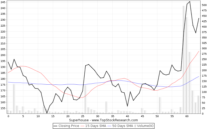 ThreeMonths Chart for Superhouse