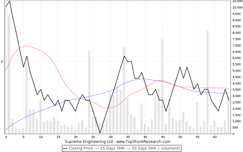 ThreeMonths Chart for Supreme Engineering Ltd