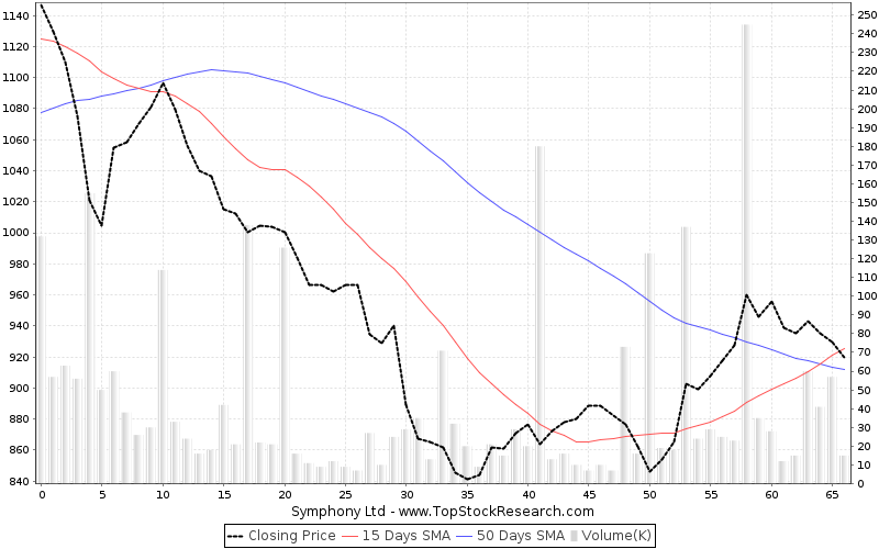 ThreeMonths Chart for Symphony Ltd