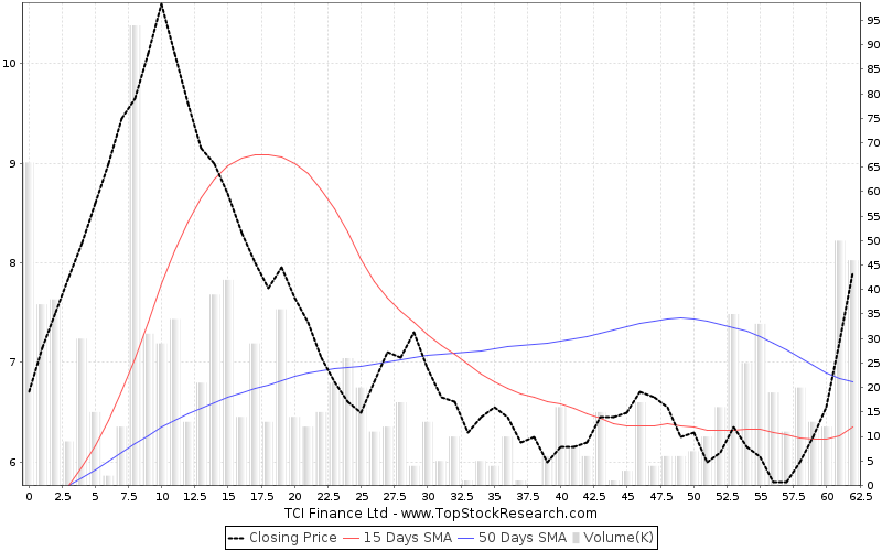 ThreeMonths Chart for TCI Finance Ltd
