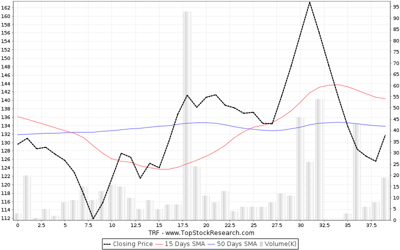 ThreeMonths Chart for TRF